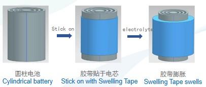 锂电池用膨胀胶带