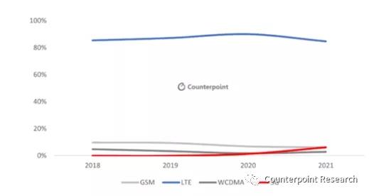 市场调研机构披露:2021年拉美智能手机市场十大预测